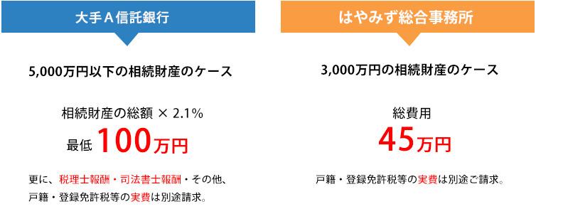 信託銀行に相続代行業務を依頼した場合の費用の比較